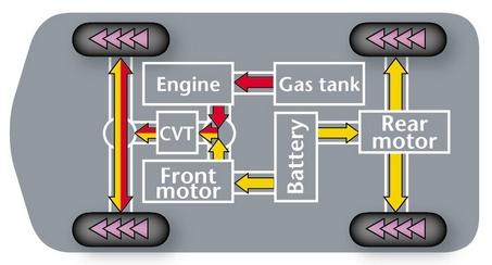 Estima (Previa) four-wheel drive hybrid power flow