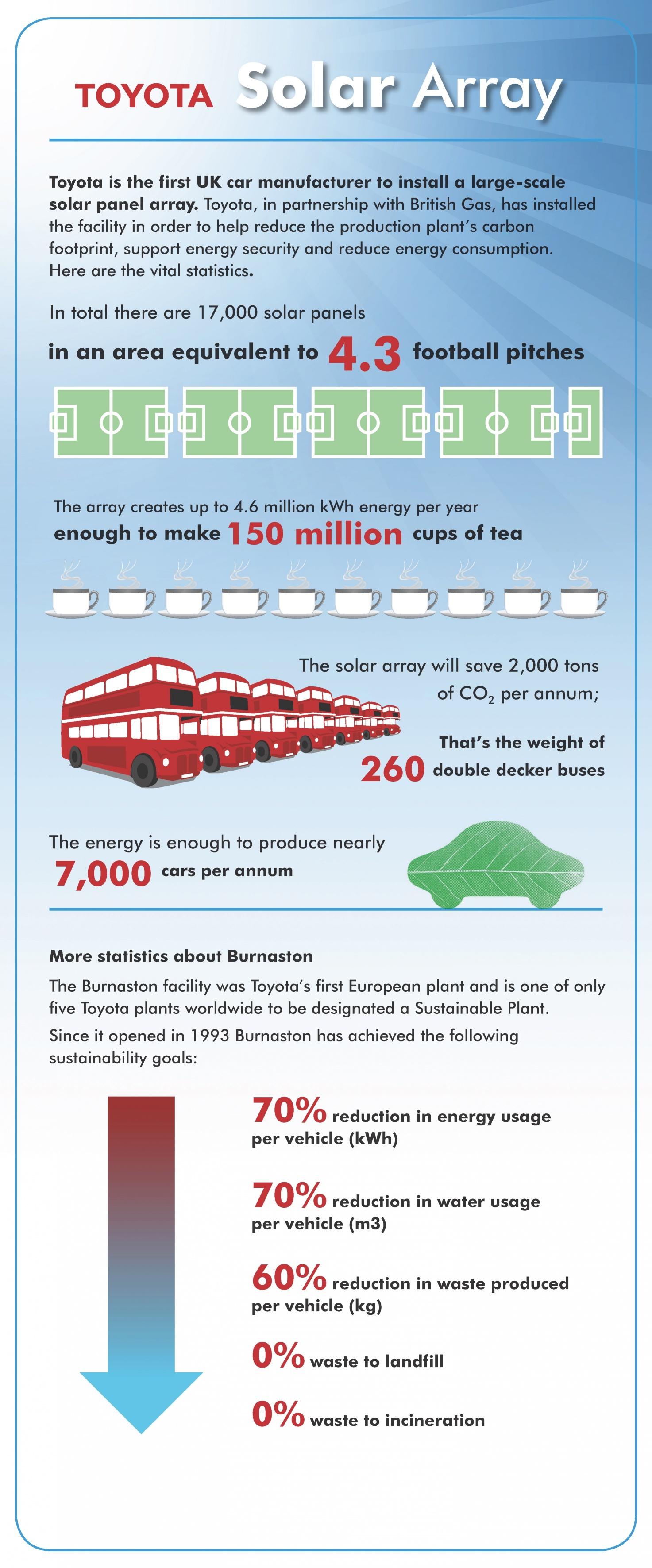 Toyota Solar Array Infographic