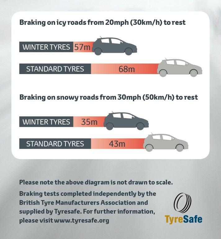 Tyre Safe