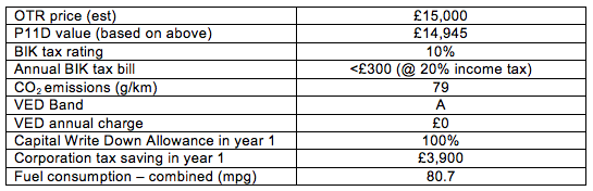 Yaris Hybrid BiK table
