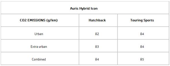 Auris Hybrid Icon graph