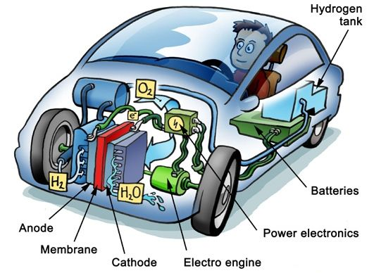 Fuel Cell 02