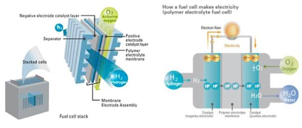 Toyota Fuel Cell Vehicle How Does It Work