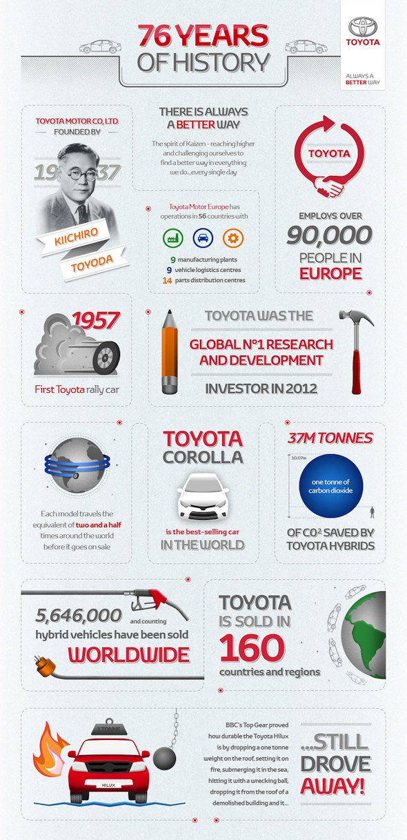 Toyota Global Infographic