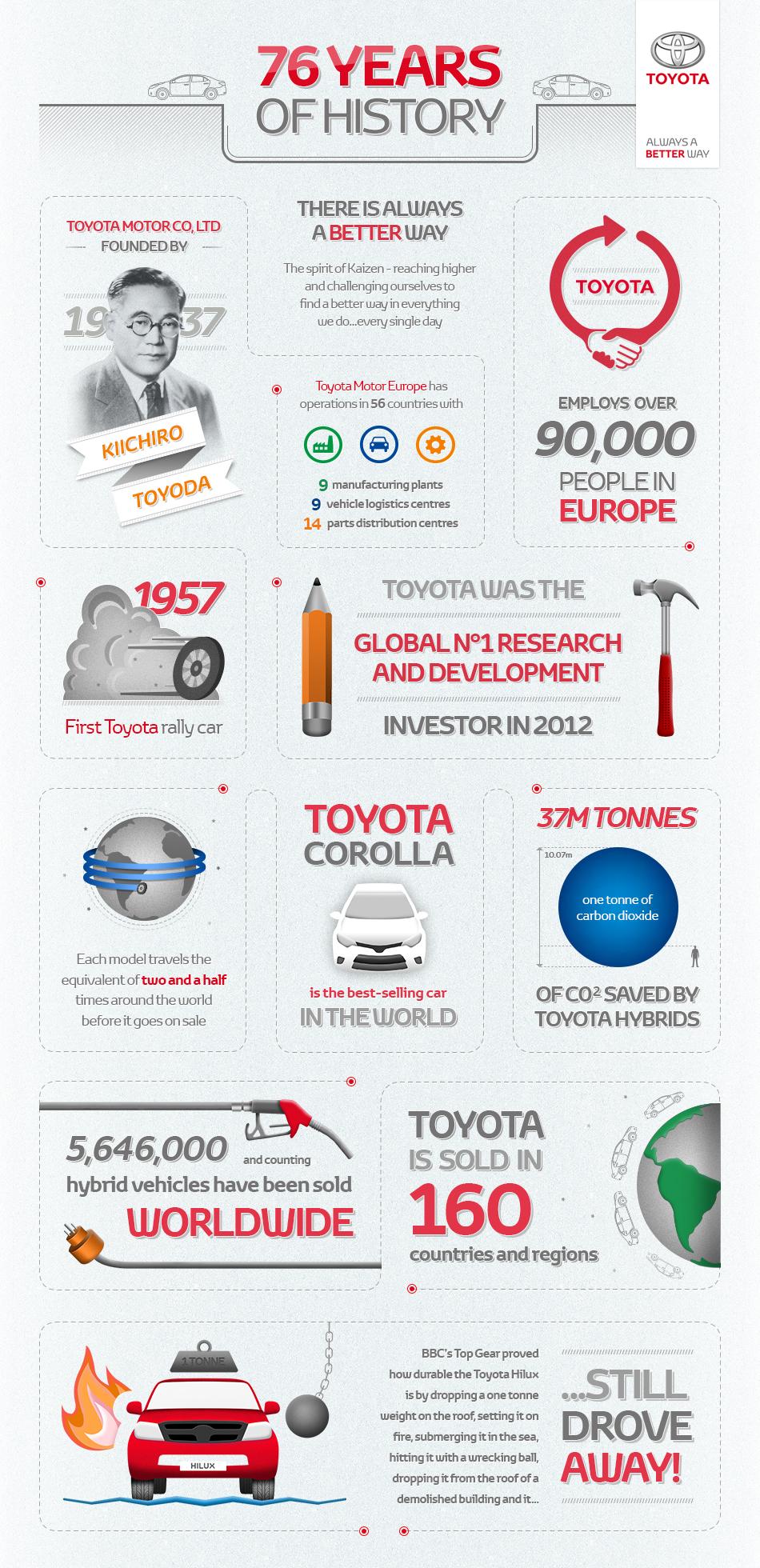 76 years of Toyota history infographic - Toyota