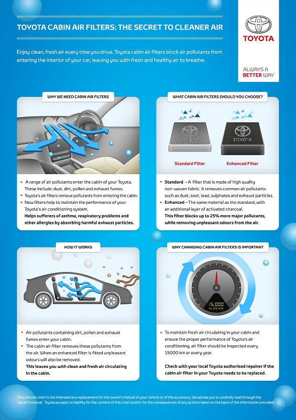 Toyota cabin filters: The secret to cleaner air [Infographic