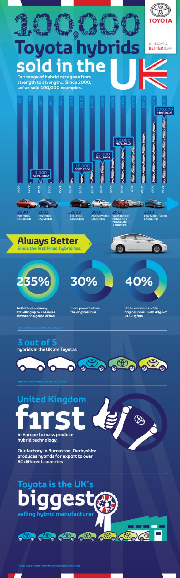 100000 hybrid sales infographic