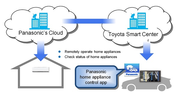 Panasonic cloud