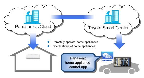 Panasonic cloud