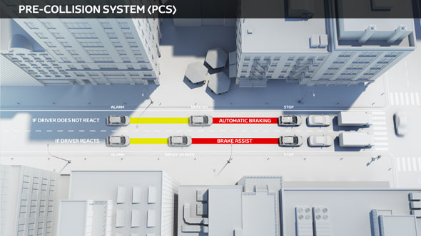 Toyota Safety Sense: Pre-Collision System
