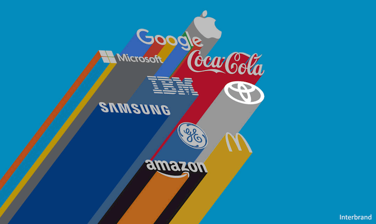 Interbrand Best Global Brands 2015