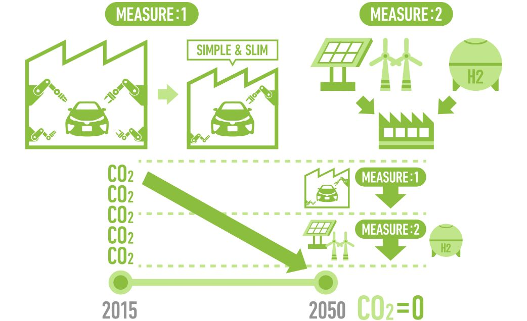 Zero CO2 factory measures