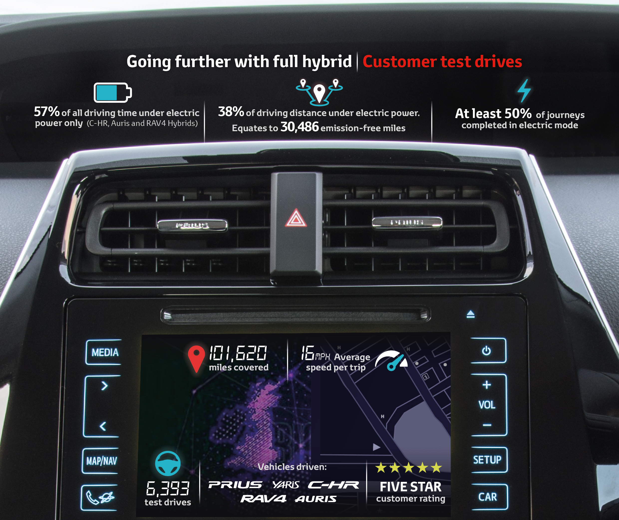 50% Of Hybrid Test Drives Are Completed In Electric Mode