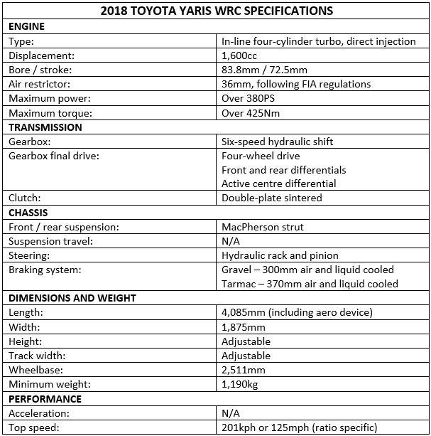 2018 Yaris Wrc Specs Toyota