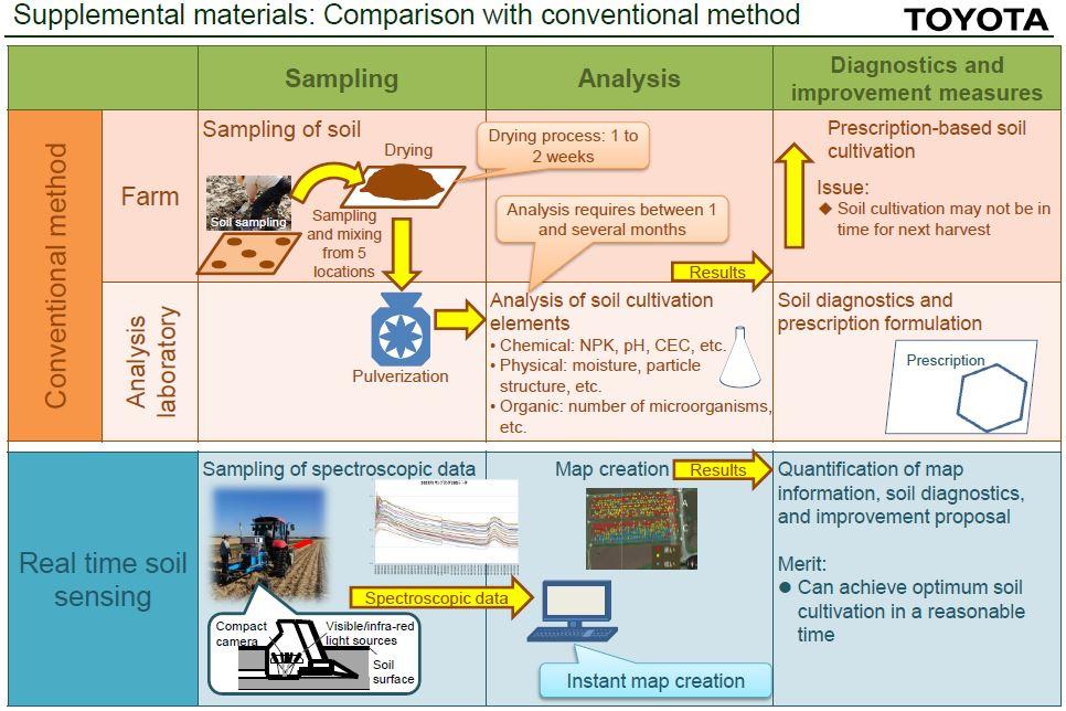 Toyota soil analysis