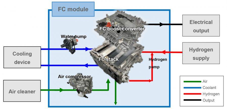 Hydrogen fuel cell module technical